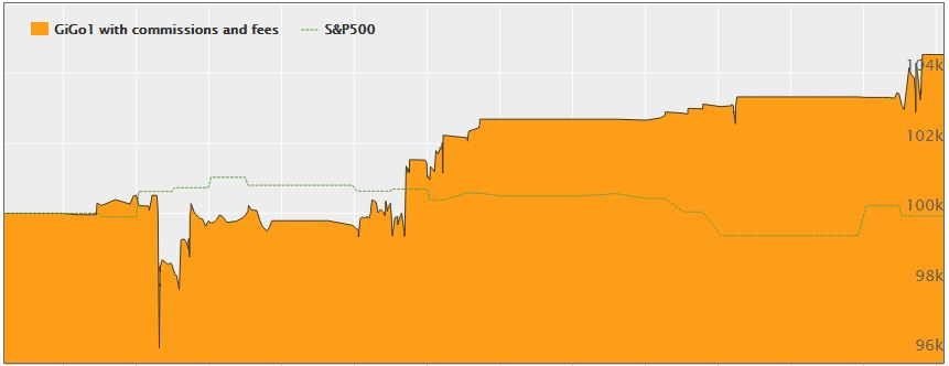 gigo1-graph