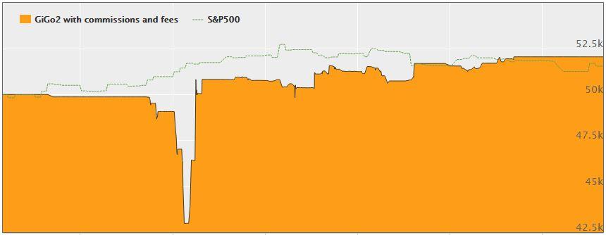 gigo2-graph